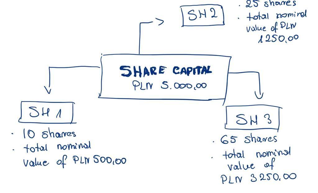 Share capital in spółka z ograniczoną odpowiedzialnością